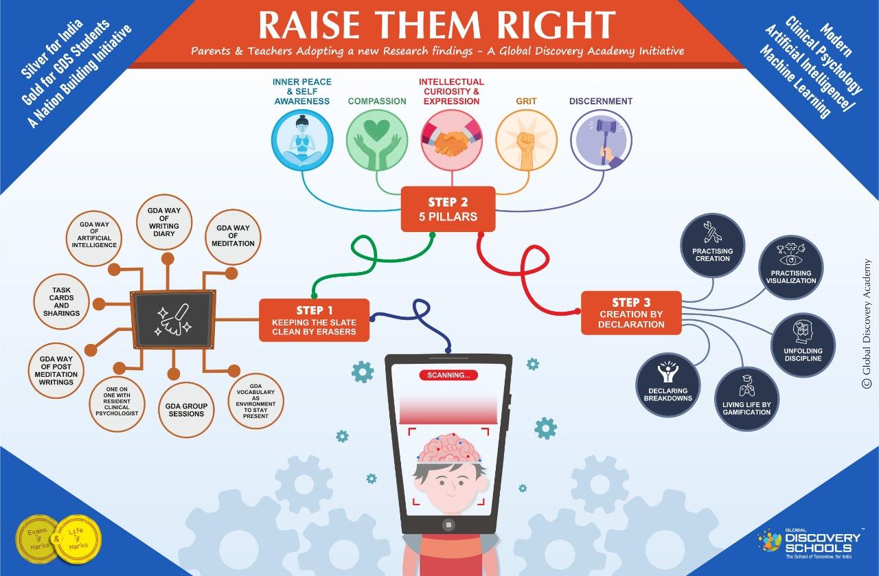 RAISE-THEM-RIGHT